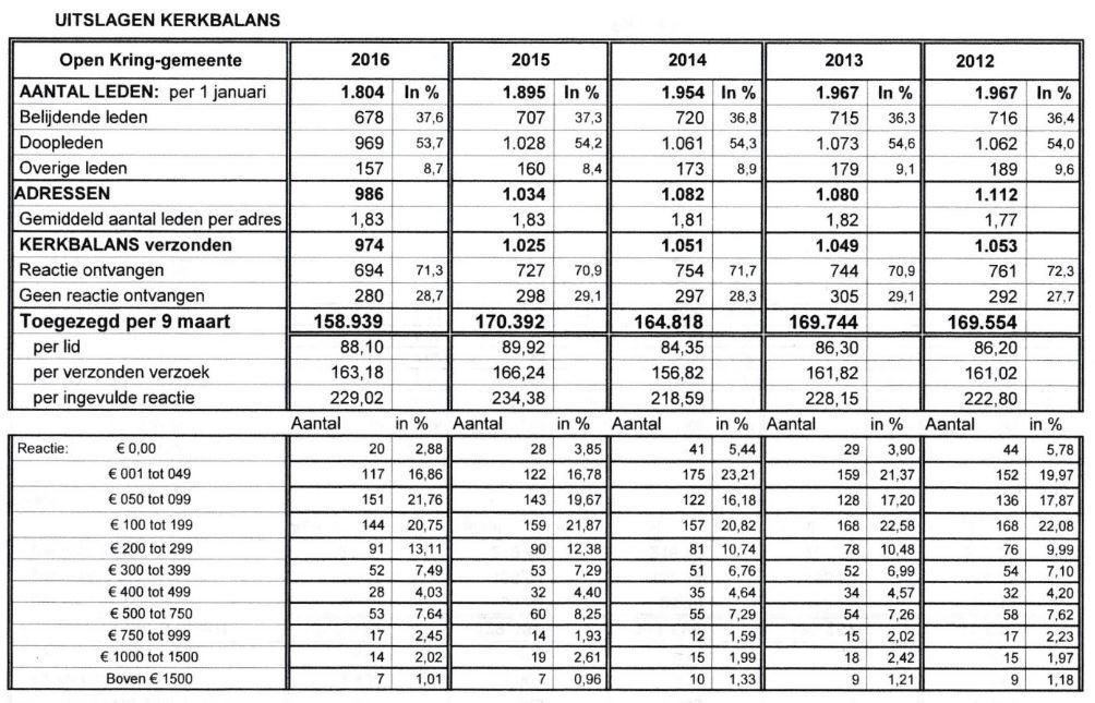 Klik op de tabel voor een vergroting
